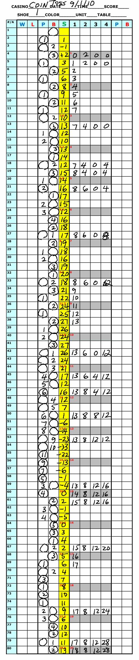 Blackjack same score